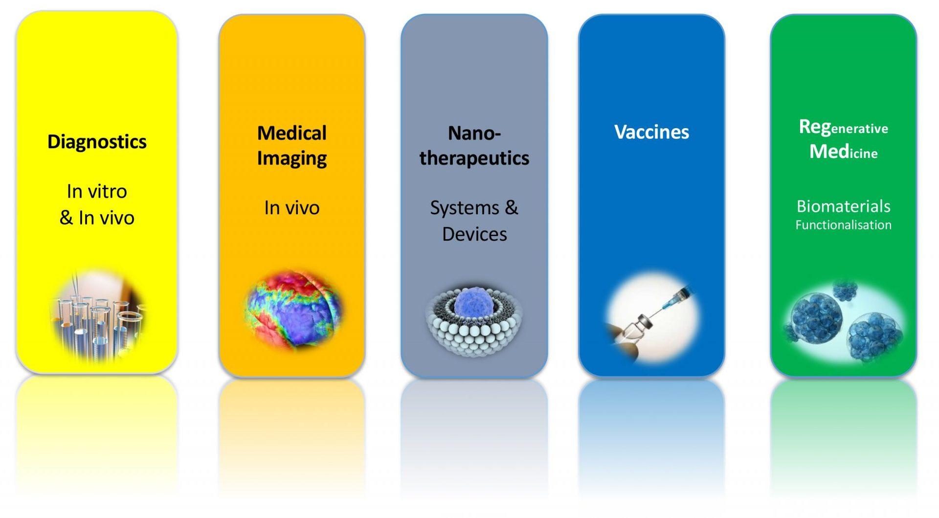 https://etp-nanomedicine.eu/wp-content/uploads/2018/10/Applications-Nanomedicines-e1538480274664.jpg